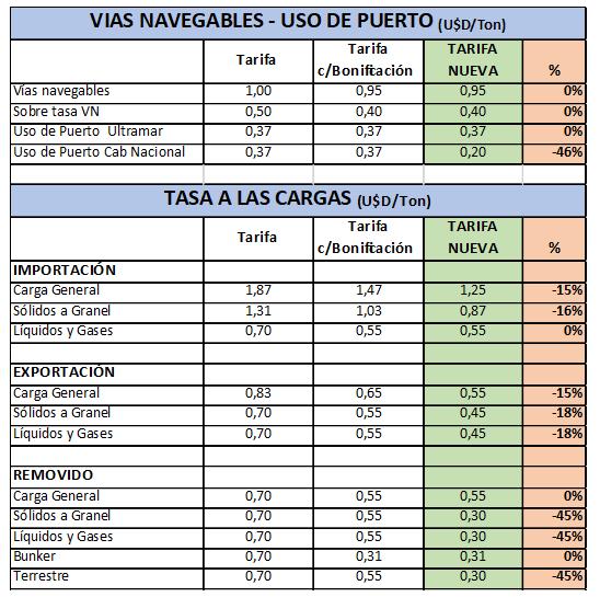 Bahía Blanca apuesta a la reducción de la tarifa portuaria local