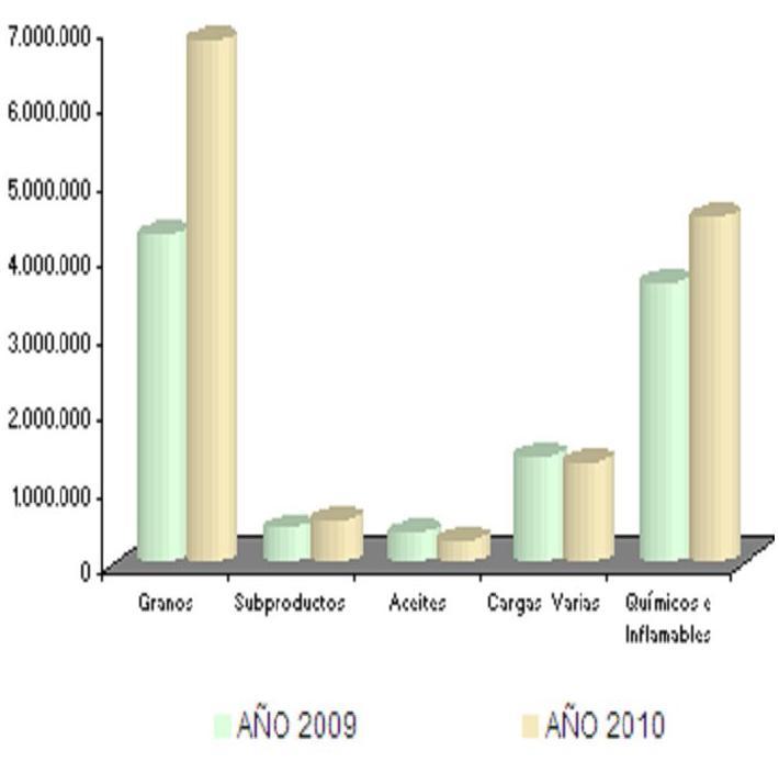 Las estadísticas 2010 superaron en casi un 33% al 2009